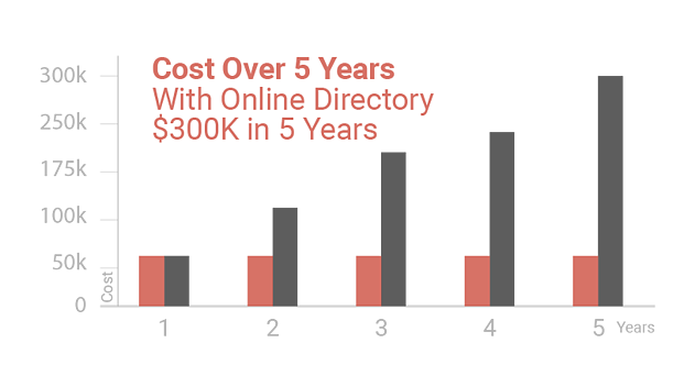 compared to local directory costs, the Garage Door Company saved hundreds of thousands of dollars over five years
